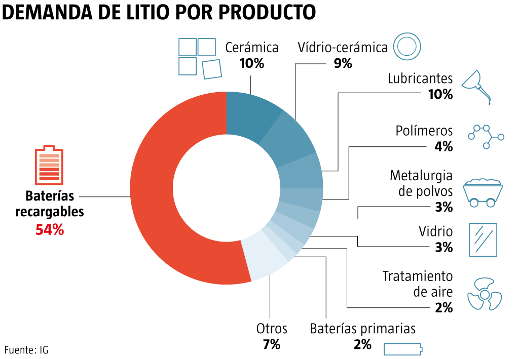 Usos del litio