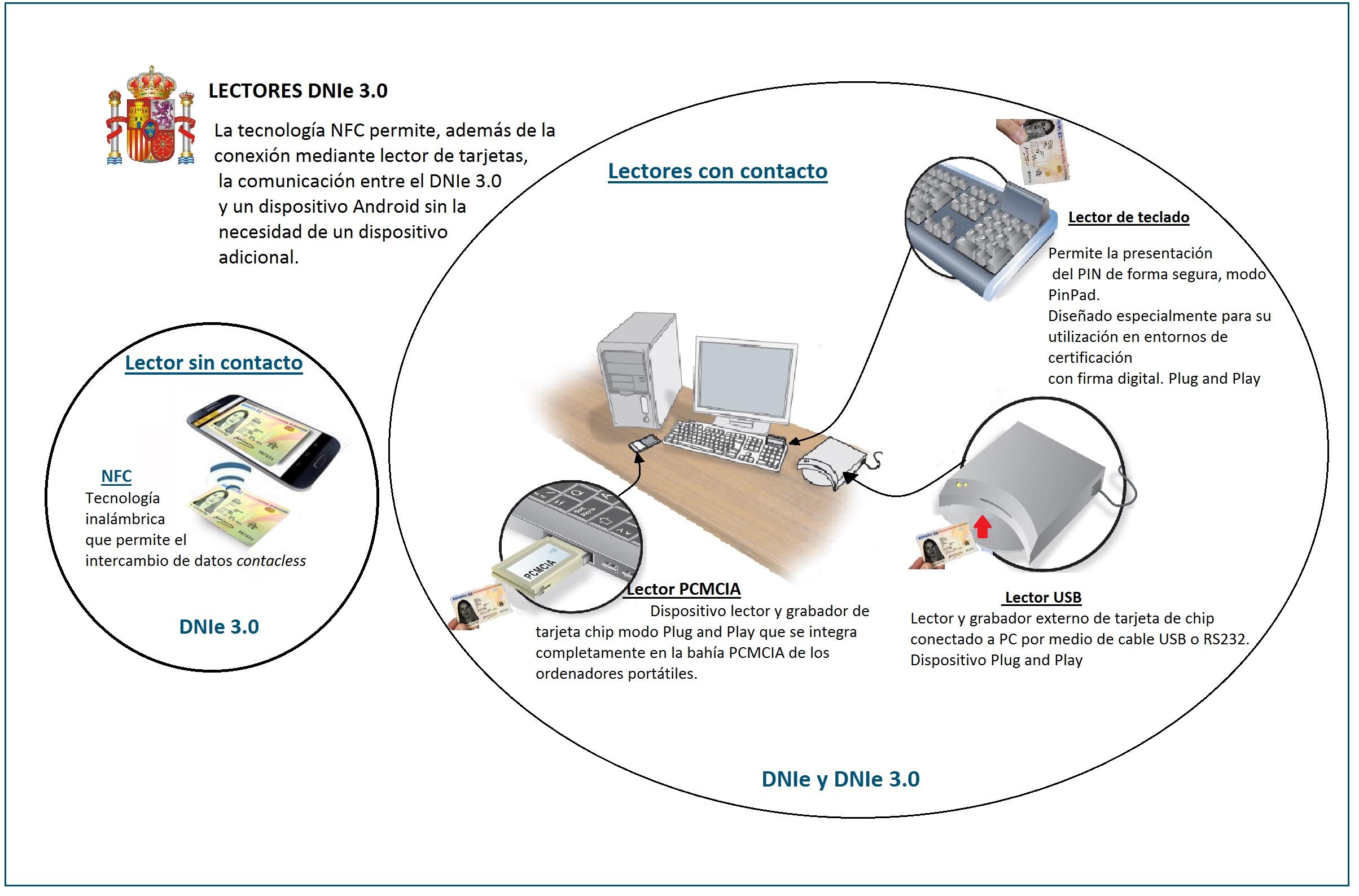 Qué hace falta para usar el DNI electrónico
