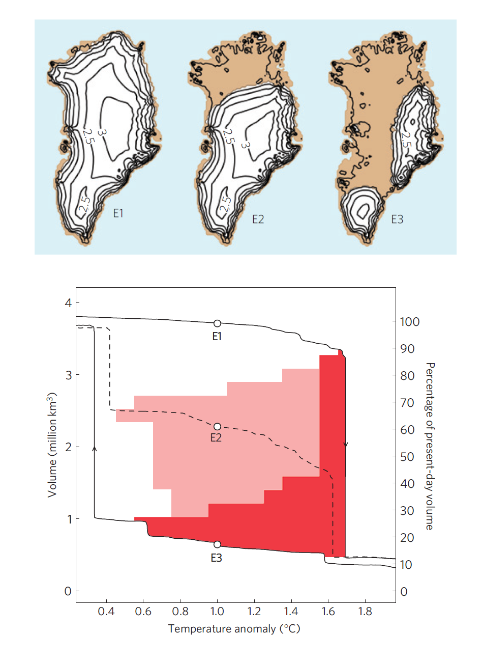 Estas imágenes muestran el resultado de una simulación de la capa de hielo de Groenlandia. La simulación señala que hay tres posibles estados de equilibrio, que están representados en la parte superior. En uno de ellos (E1) la isla está casi por completo cubierta de hielo, que es como la conocemos hoy. En otro la isla ha perdido el 90% de volumen del hielo (E3), y hay un estado intermedio (E2) en el que conserva aproximadamente el 50% del hielo. La gráfica de abajo muestra qué circunstancias llevan a cada uno de los tres estados: el eje horizontal muestra la diferencia entre la temperatura media en verano en época preindustrial y la temperatura aplicada a los veranos de la simulación; el eje vertical muestra el volumen total de hielo en la isla. Las condiciones en la zona blanca terminan conduciendo a un estado similar a E1, las de la zona rojo claro a un estado similar a E2 y las de la zona rojo oscuro a un estado similar a E3. Observamos, pues, que si empezamos con una situación similar a la actualidad (arriba a la izquierda) y vamos aumentando la temperatura la isla permanece en el estado E1 hasta que se alcanza la temperatura umbral, alrededor de 1,6 ºC en esta simulación, y en ese momento el hielo colapsa al estado E3. En cambio, si empezásemos con una Groenlandia caliente y casi sin hielo (abajo a la derecha) y fuésemos bajando la temperatura sucedería lo contrario: la isla permanecería sin hielo hasta que alcanzáramos una temperatura de 0,6 ºC, momento en el que la capa de hielo empezaría a crecer hasta alcanzar un estado similar a E1. El estado E2 sólo aparece en situaciones intermedias.