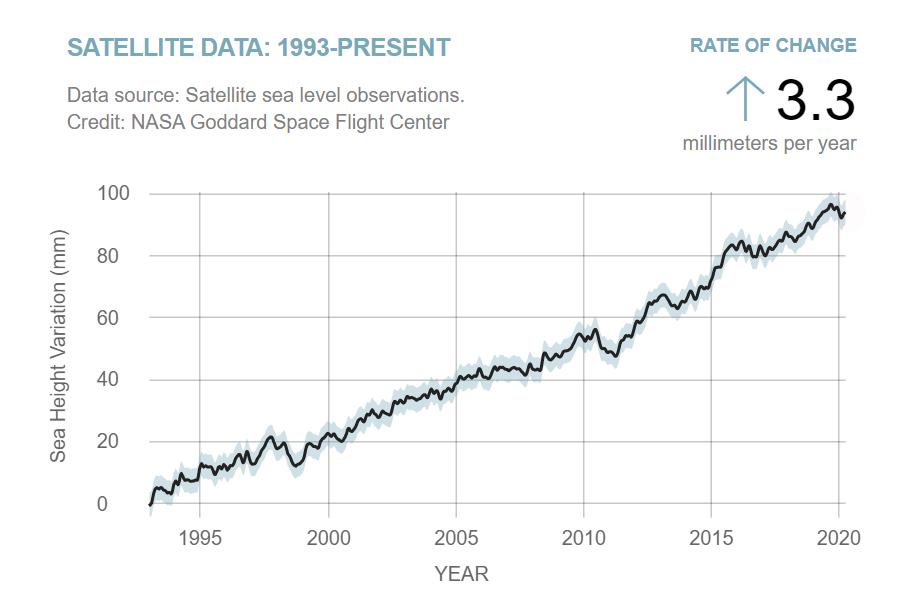Esta gráfica muestra el aumento del nivel del mar en el periodo en que tenemos medidas por satélite, entre 1993 y la actualidad. Los datos muestran una tendencia sostenida al alza a un ritmo medio de 3,3 milímetros al año, aunque puntuada por episodios breves de descenso y también de incremento más rápido.