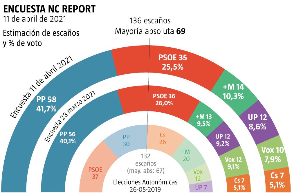 Noticias de España cover image