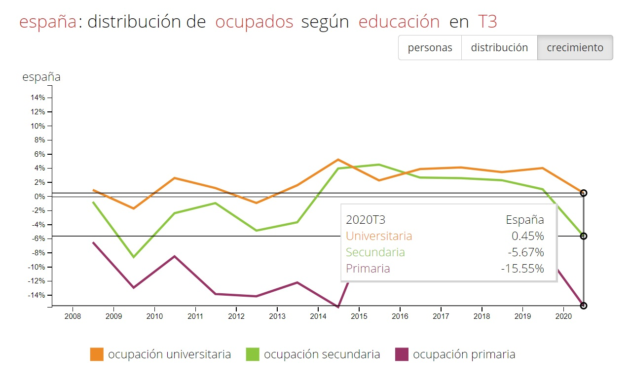 Ocupados según educación en el tercer trimestre. Fuente: Fedea