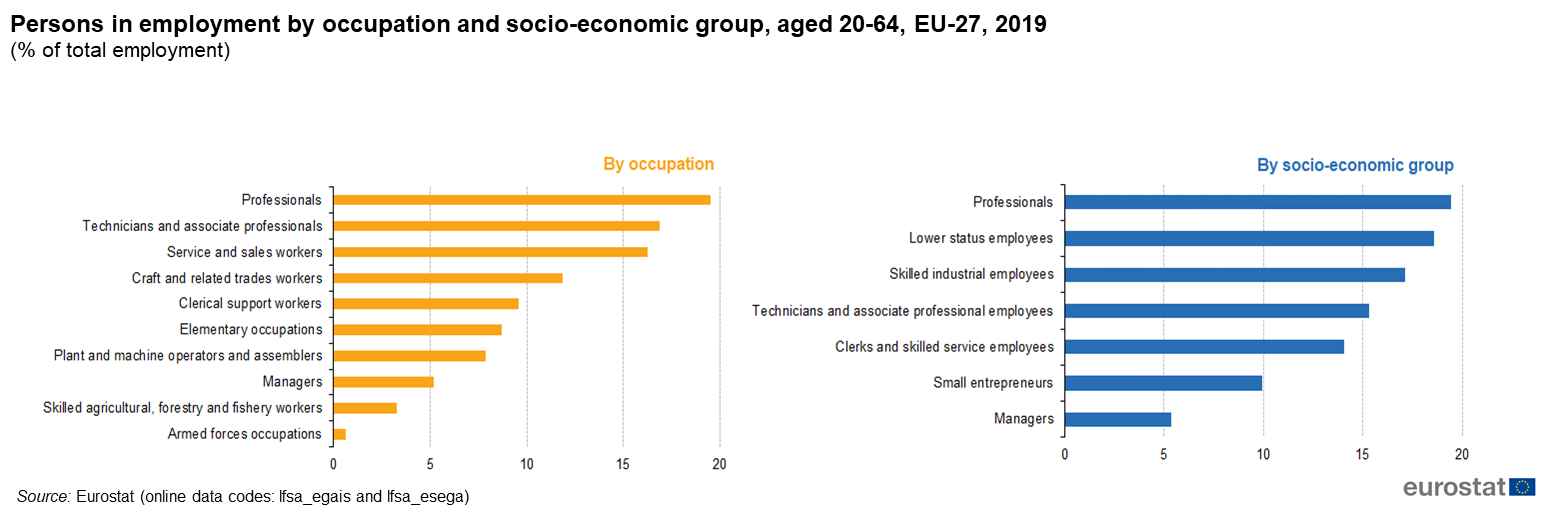 Estadísticas de empleo publicadas por Eurostat esta semana