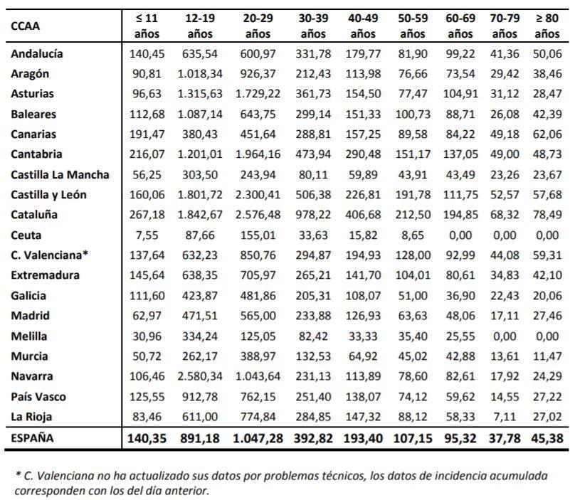 Datos coronavirus por tramos de edad y comunidad autónoma