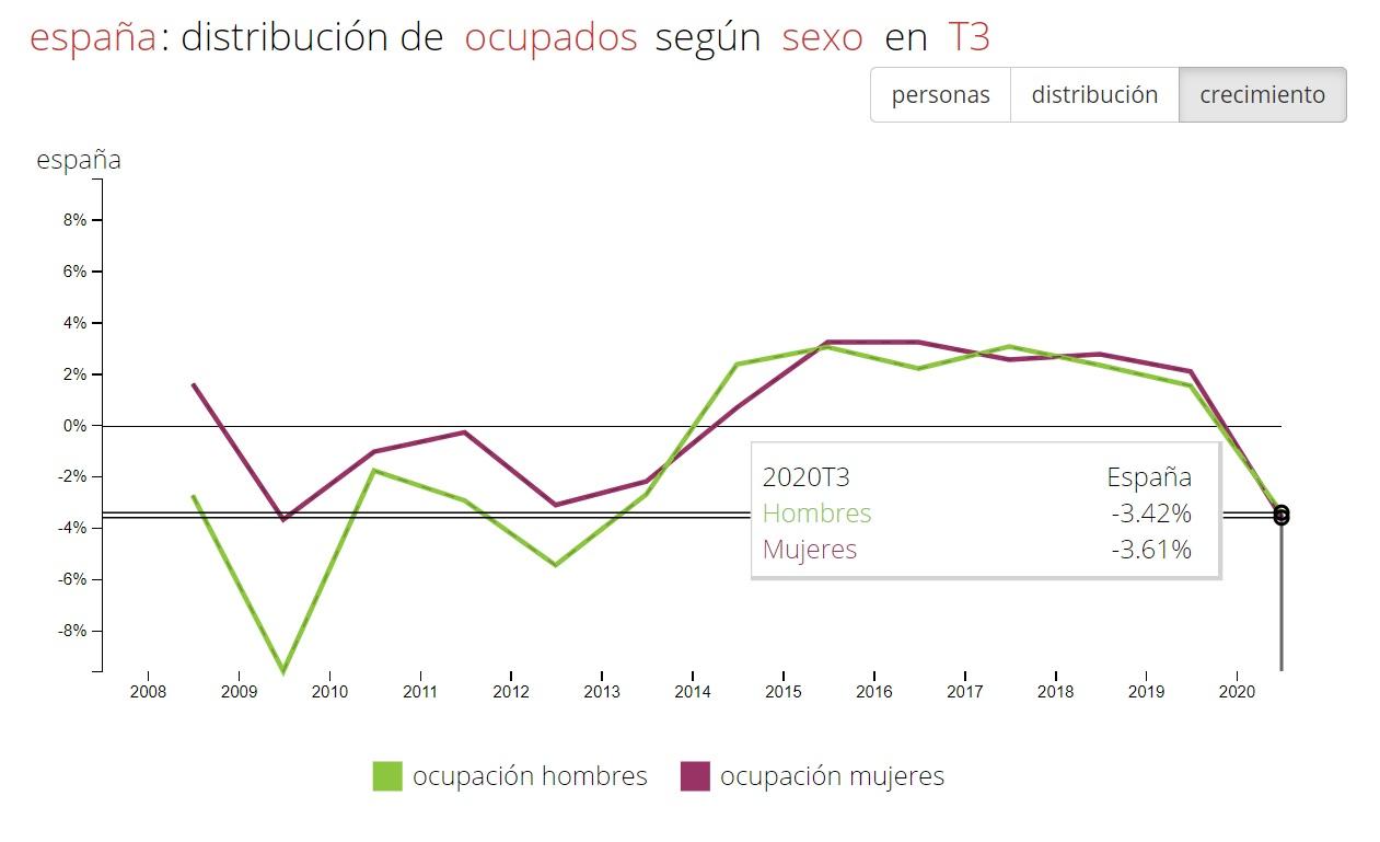 Tasa de ocupados por sexo en el tercer trimestre. Fuente: Fedea
