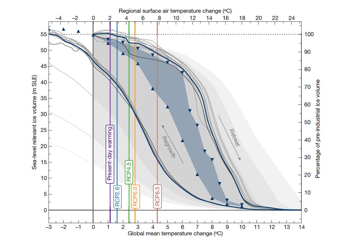 Una gráfica similar a la anterior de Groenlandia pero para la Antártida, que muestra el resultado de varias simulaciones. El eje horizontal representa la diferencia entre la temperatura en época preindustrial y la temperatura aplicada a la simulación (abajo aparece la diferencia de temperatura a nivel global, y arriba la diferencia en la Antártida). El eje vertical representa la cantidad de hielo almacenado en el continente. Las diversas líneas muestran el recorrido de varias simulaciones, que difieren en las propiedades del hielo y en la velocidad a la que cambia la temperatura. Observamos que si empezamos la simulación en la era preindustrial (parte superior, con una diferencia de temperatura 0) y empezamos a calentar el continente, el volumen de hielo va disminuyendo lentamente. Entre 6 y 9 ºC, sin embargo, algo sucede y el hielo prácticamente desaparece: en ese intervalo se encuentra el umbral de la Antártida Oriental, que alberga la mayor parte del hielo del continente. Por el contrario, si empezamos con una Antártida desprovista de hielo y caliente (abajo a la derecha) el hielo va aumentando, pero de forma más progresiva, y el volumen actual de hielo sólo se recupera para temperaturas 2-3 ºC por debajo de la era preindustrial. Es probable que esto signifique que los niveles de hielo actuales son una herencia del último periodo glacial, en el que las temperaturas medias eran 3-4 ºC más bajas que en la actualidad.