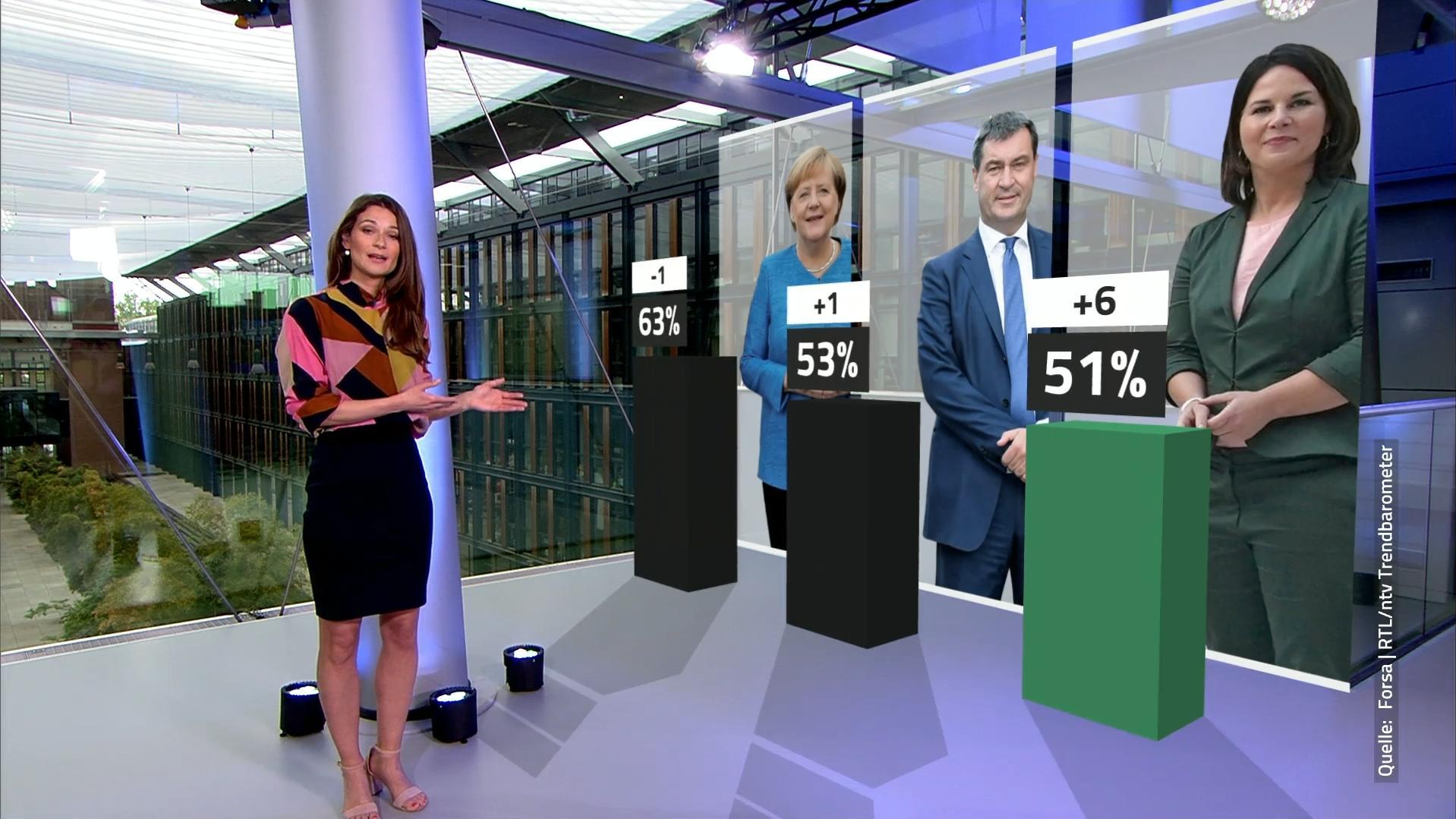 RTL/ntv-Trendbarometer: Merkel genießt das größte Vertrauen bei den Bürgern