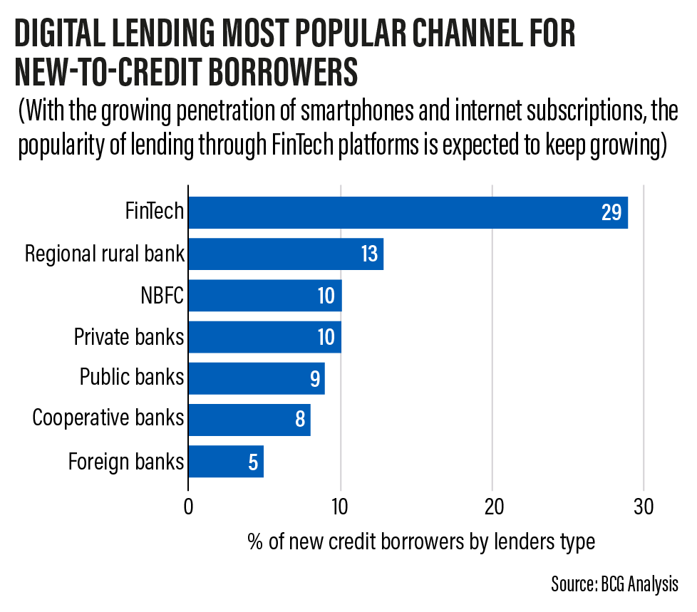 Cautious lending by debt-laden banks is a boon for India's growing digital  credit sector